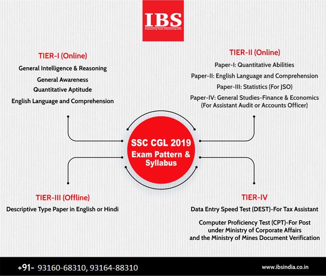 IBS Coaching Institute